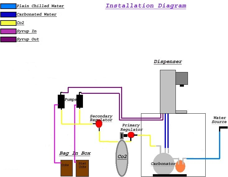 soda system installation diagram honeywell alarm system installation diagram